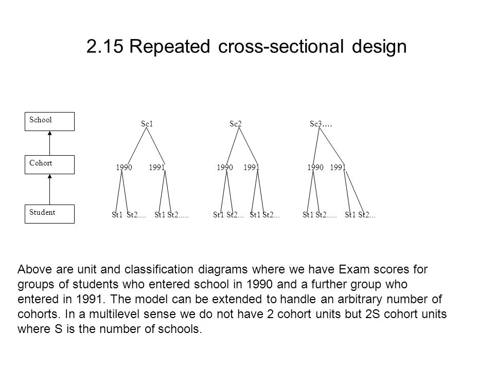 2.15 Repeated cross-sectional design Sc1 Sc2 Sc3.... 1990 1991 1990 1991 1990 1991 St1 St2.... St1 St2..... St1 St2... St1 St2... St1 St2..... St1 St2