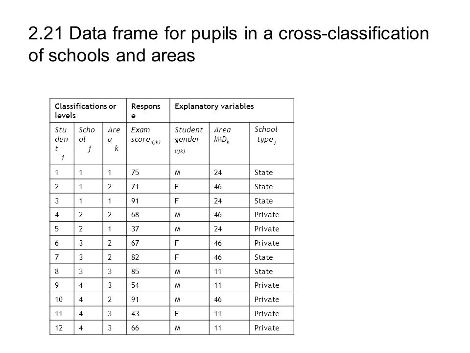 2.21 Data frame for pupils in a cross-classification of schools and areas Classifications or levels Respons e Explanatory variables Stu den t i Scho o