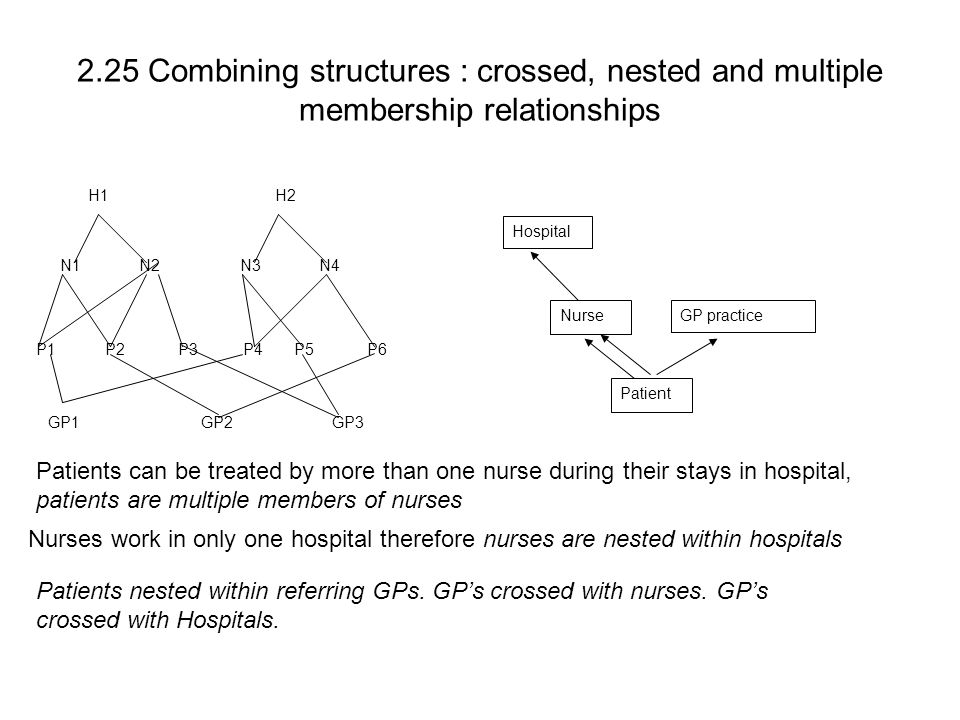 N1 N2 N3 N4 P1 P2 P3 P4 P5 P6 GP1 GP2 GP3 H1 H2 2.25 Combining structures : crossed, nested and multiple membership relationships Patients can be trea