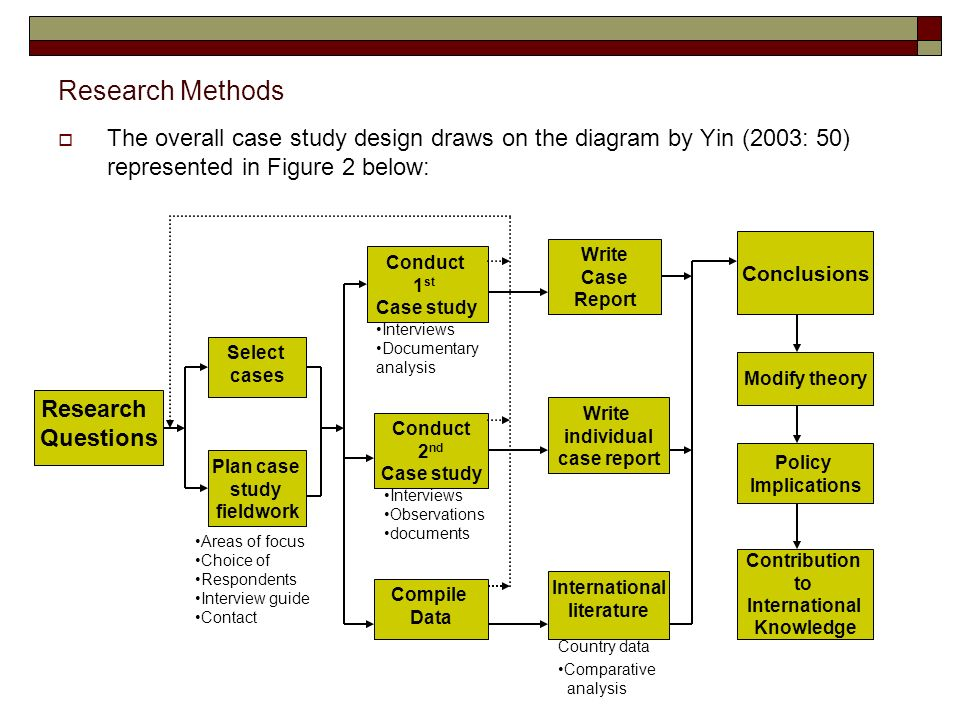 Research Methods The overall case study design draws on the diagram by Yin (2003: 50) represented in Figure 2 below: Research Questions Select cases Plan case study fieldwork Conduct 1 st Case study Write Case Report Conclusions Write individual case report International literature Compile Data Areas of focus Choice of Respondents Interview guide Contact Interviews Documentary analysis Comparative analysis Country data Conduct 2 nd Case study Interviews Observations documents Modify theory Policy Implications Contribution to International Knowledge