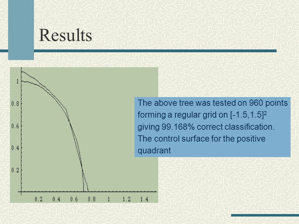 Results The above tree was tested on 960 points forming a regular grid on [-1.5,1.5] 2 giving 99.168% correct classification. The control surface for