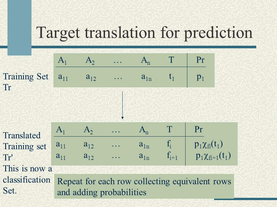 Target translation for prediction A 1 A 2 …A n TPr a 11 a 12 …a 1n t 1 p 1 a 11 a 12 …a 1n f i p 1 fi (t 1 ) a 11 a 12 …a 1n f i+1 p 1 fi+1 (t 1 ) Training Set Tr Repeat for each row collecting equivalent rows and adding probabilities Translated Training set Tr This is now a classification Set.