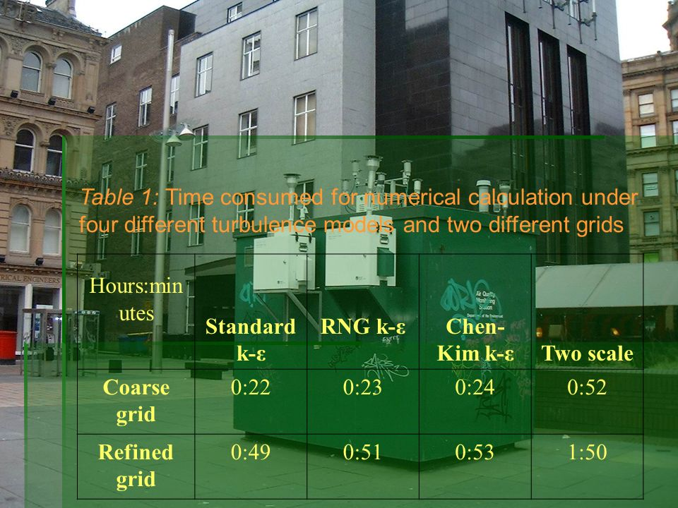 Table 1: Time consumed for numerical calculation under four different turbulence models and two different grids Hours:min utes Standard k-ε RNG k-εChe
