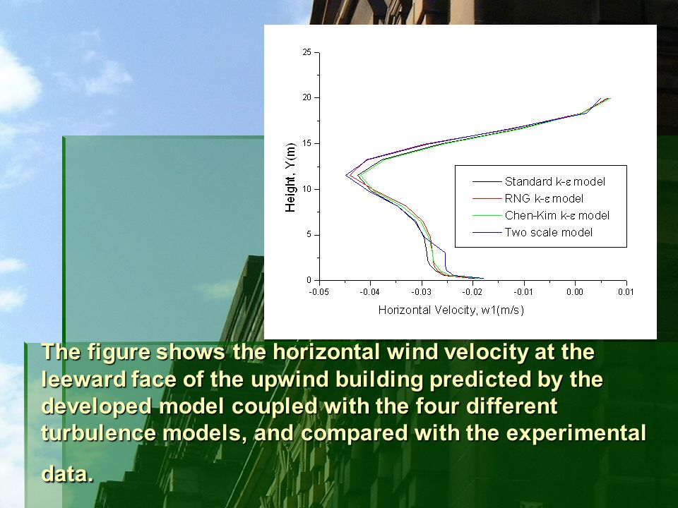 The figure shows the horizontal wind velocity at the leeward face of the upwind building predicted by the developed model coupled with the four differ