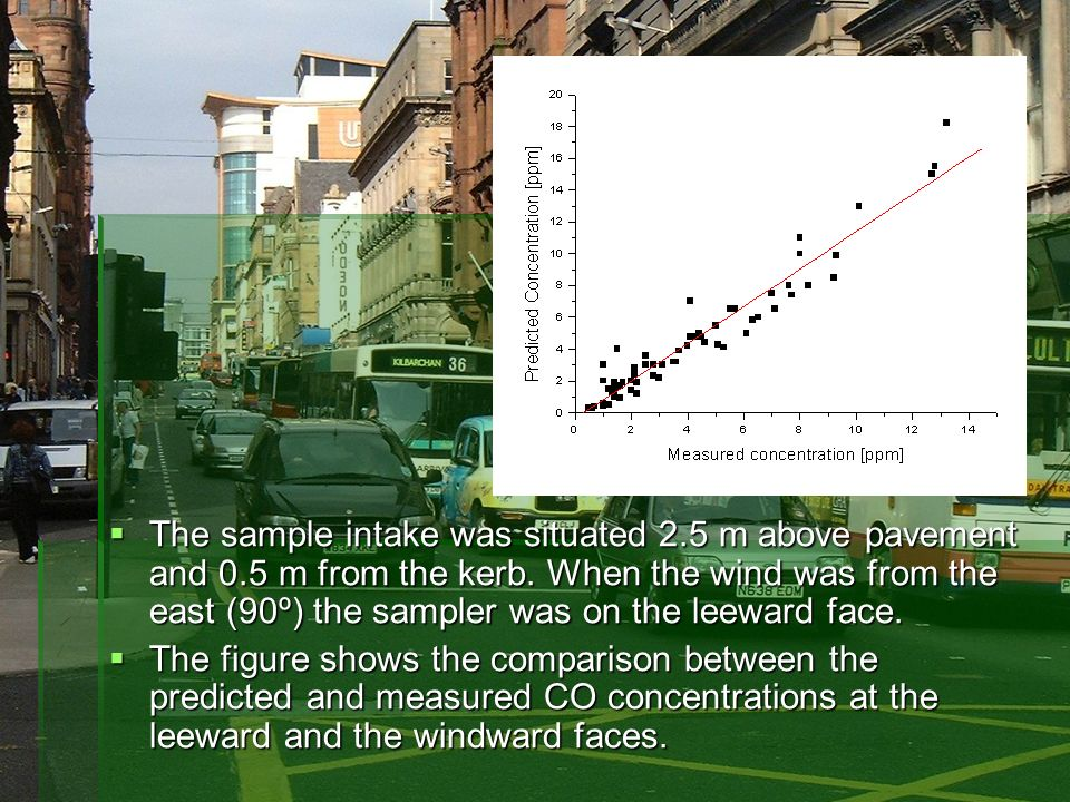 The sample intake was situated 2.5 m above pavement and 0.5 m from the kerb. When the wind was from the east (90º) the sampler was on the leeward face
