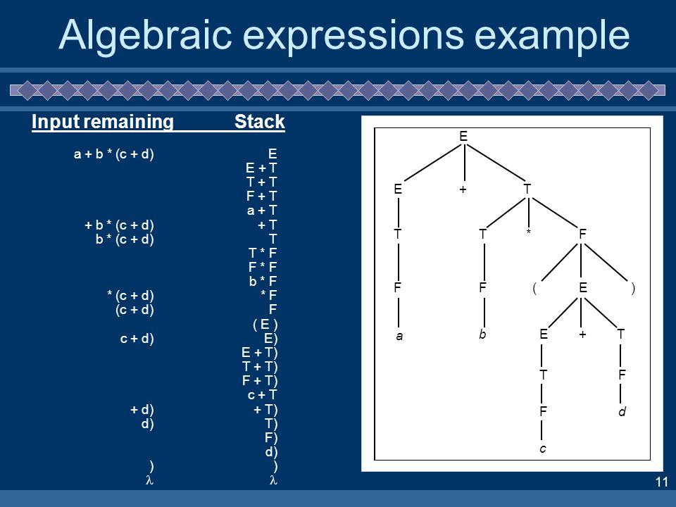 11 Algebraic expressions example E E+T T F a T*F F bE E() +T T F c F d Input remainingStack a + b * (c + d) + b * (c + d) b * (c + d) * (c + d) (c + d) c + d) + d) d) ) E E + T T + T F + T a + T + T T T * F F * F b * F * F F ( E ) E) E + T) T + T) F + T) c + T + T) T) F) d) )