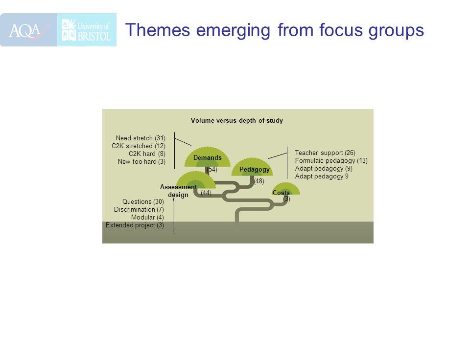 Themes emerging from focus groups Volume versus depth of study Demands Pedagogy Assessment design Costs (3) (48) (54) (44) Teacher support (26) Formulaic pedagogy (13) Adapt pedagogy (9) Adapt pedagogy 9 Need stretch (31) C2K stretched (12) C2K hard (8) New too hard (3) Questions (30) Discrimination (7) Modular (4) Extended project (3)