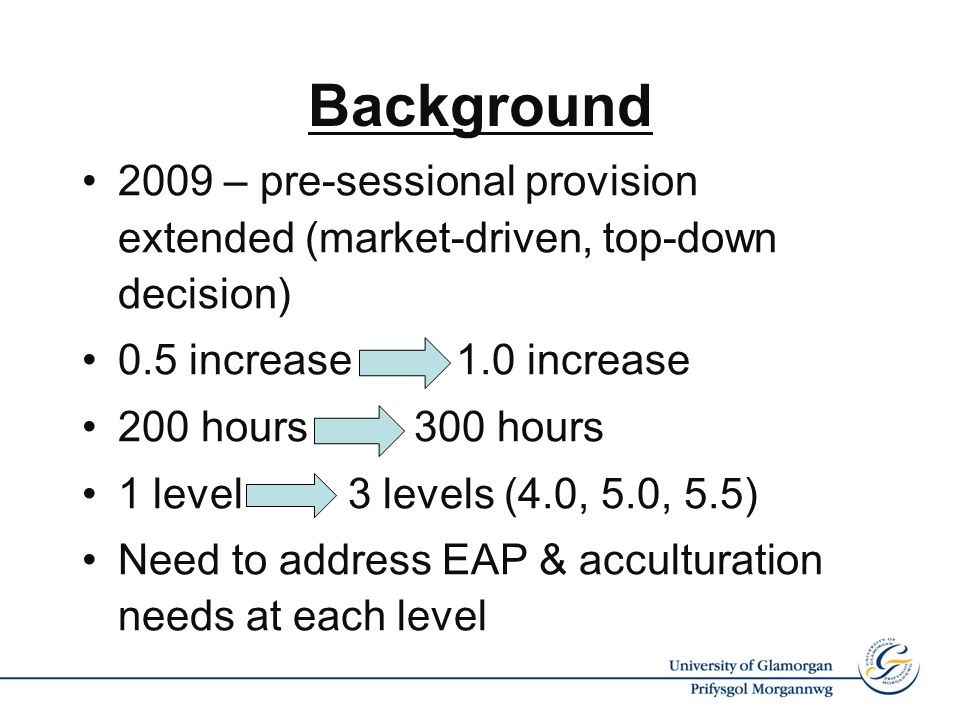 Background 2009 – pre-sessional provision extended (market-driven, top-down decision) 0.5 increase 1.0 increase 200 hours 300 hours 1 level 3 levels (4.0, 5.0, 5.5) Need to address EAP & acculturation needs at each level