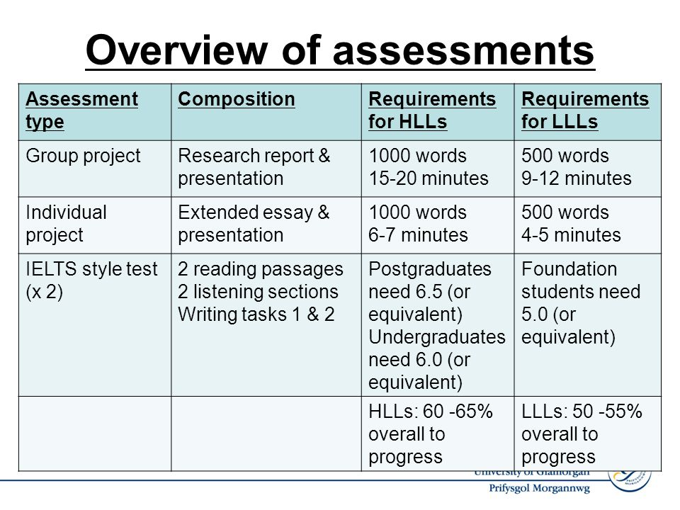 Overview of assessments Assessment type CompositionRequirements for HLLs Requirements for LLLs Group projectResearch report & presentation 1000 words 15-20 minutes 500 words 9-12 minutes Individual project Extended essay & presentation 1000 words 6-7 minutes 500 words 4-5 minutes IELTS style test (x 2) 2 reading passages 2 listening sections Writing tasks 1 & 2 Postgraduates need 6.5 (or equivalent) Undergraduates need 6.0 (or equivalent) Foundation students need 5.0 (or equivalent) HLLs: 60 -65% overall to progress LLLs: 50 -55% overall to progress