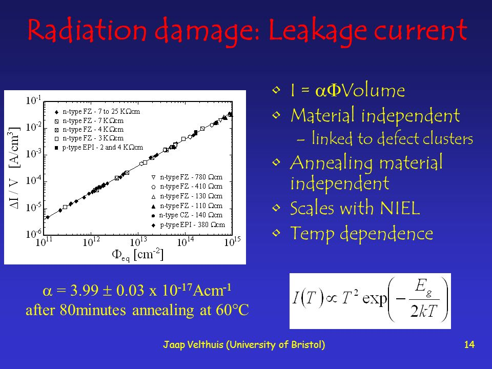 Jaap Velthuis (University of Bristol)14 Radiation damage: Leakage current I = Volume Material independent –linked to defect clusters Annealing material independent Scales with NIEL Temp dependence = 3.99 0.03 x 10 -17 Acm -1 after 80minutes annealing at 60 C