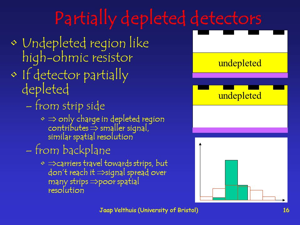 Jaap Velthuis (University of Bristol)16 Partially depleted detectors Undepleted region like high-ohmic resistor If detector partially depleted –from strip side only charge in depleted region contributes smaller signal, similar spatial resolution –from backplane carriers travel towards strips, but dont reach it signal spread over many strips poor spatial resolution undepleted