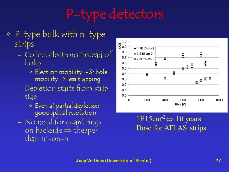 Jaap Velthuis (University of Bristol)27 P-type detectors P-type bulk with n-type strips –Collect electrons instead of holes Electron mobility ~3> hole mobility less trapping –Depletion starts from strip side Even at partial depletion good spatial resolution –No need for guard rings on backside cheaper than n + -on-n 1E15cm -2 10 years Dose for ATLAS strips