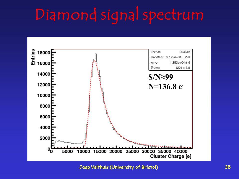 Jaap Velthuis (University of Bristol)35 Diamond signal spectrum S/N99 N=136.8 e -