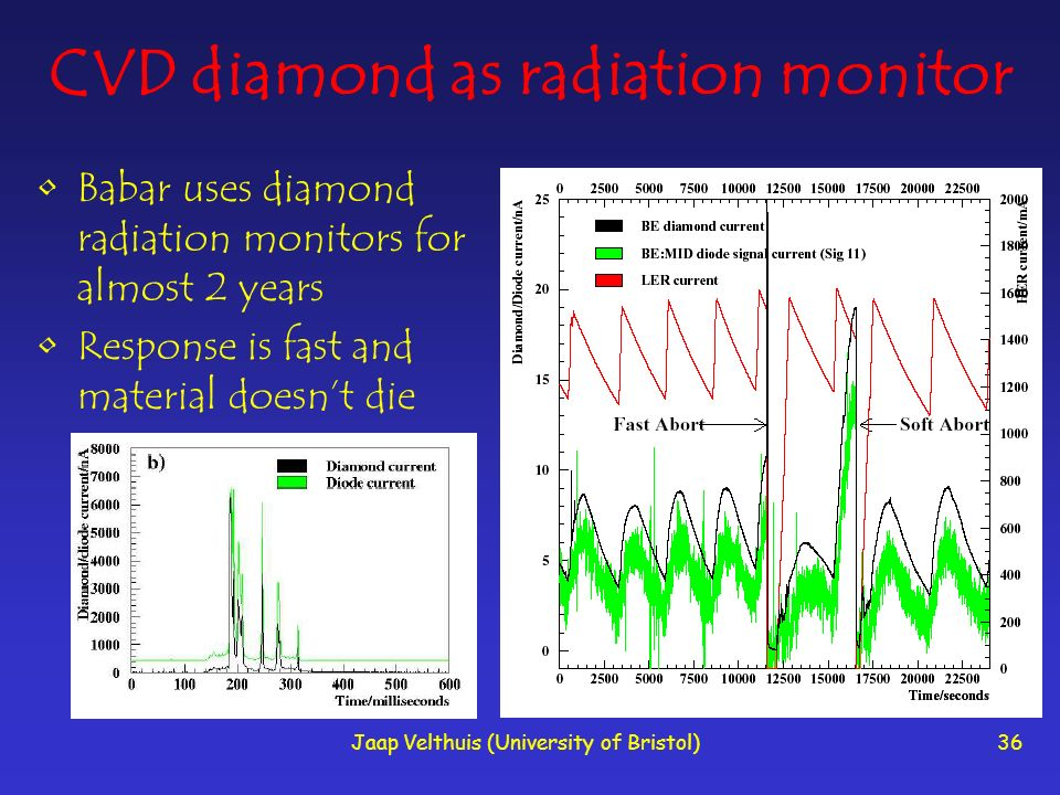 Jaap Velthuis (University of Bristol)36 CVD diamond as radiation monitor Babar uses diamond radiation monitors for almost 2 years Response is fast and material doesnt die