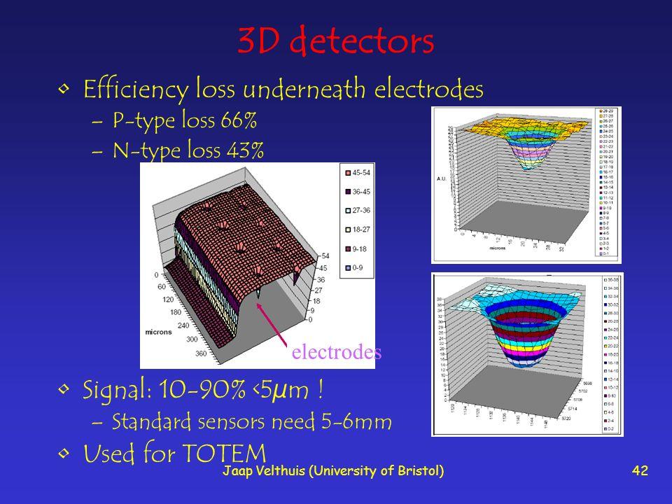 Jaap Velthuis (University of Bristol)42 3D detectors Efficiency loss underneath electrodes –P-type loss 66% –N-type loss 43% Signal: 10-90% <5µm .