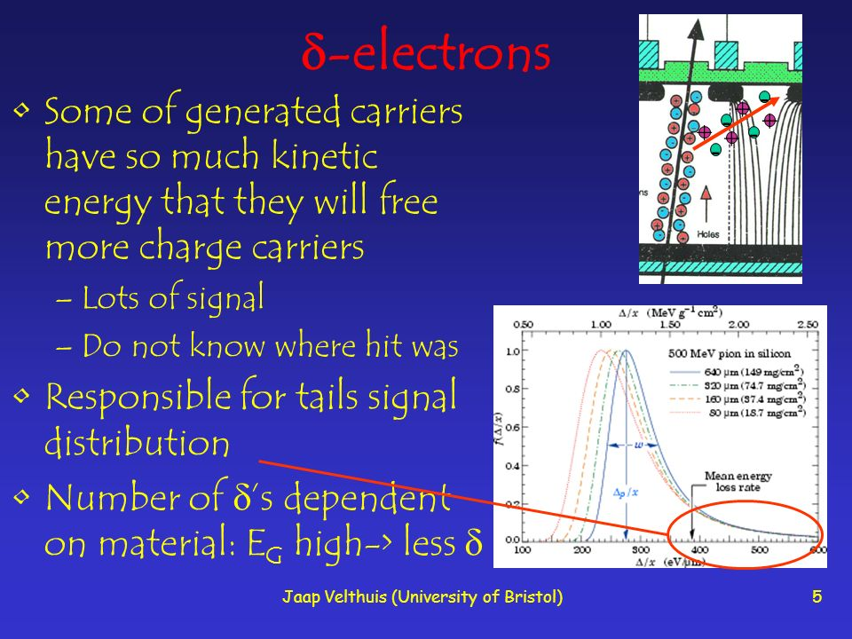 Jaap Velthuis (University of Bristol)5 -electrons Some of generated carriers have so much kinetic energy that they will free more charge carriers –Lots of signal –Do not know where hit was Responsible for tails signal distribution Number of s dependent on material: E G high-> less - + - - - + + +