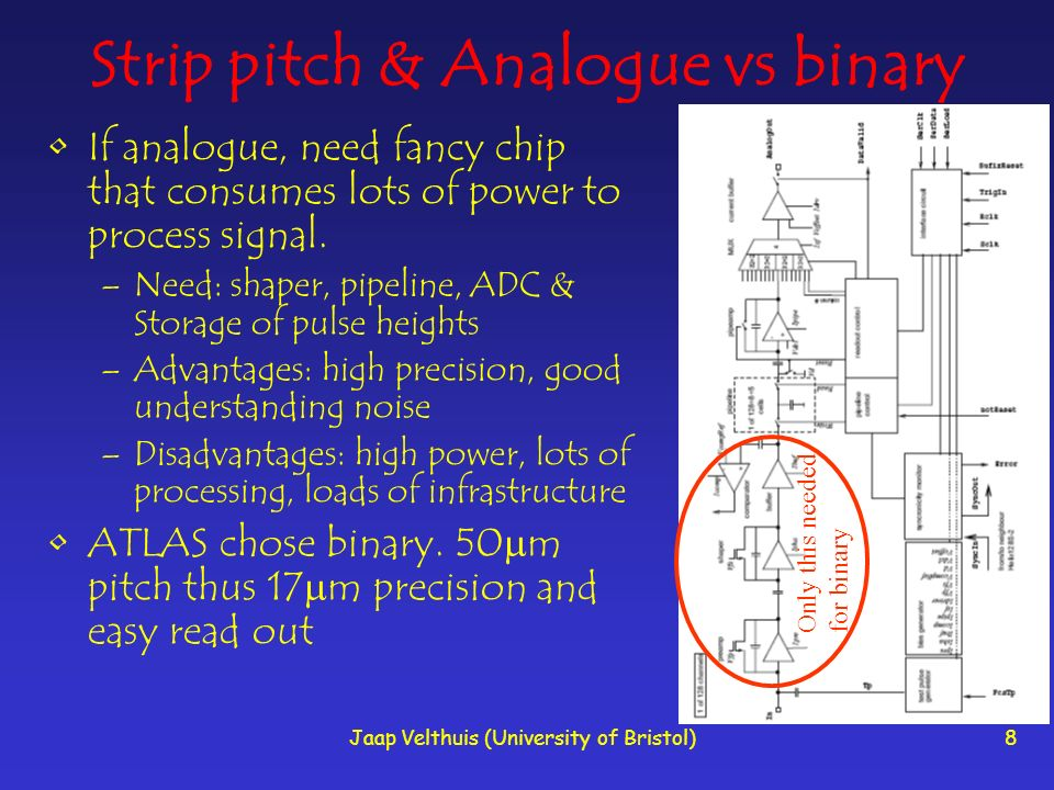 Jaap Velthuis (University of Bristol)8 Strip pitch & Analogue vs binary If analogue, need fancy chip that consumes lots of power to process signal.