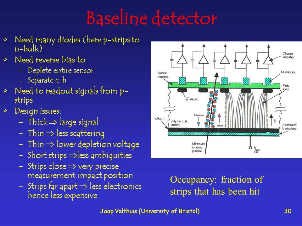 Jaap Velthuis (University of Bristol)30 Baseline detector Need many diodes (here p-strips to n-bulk) Need reverse bias to –Deplete entire sensor –Sepa