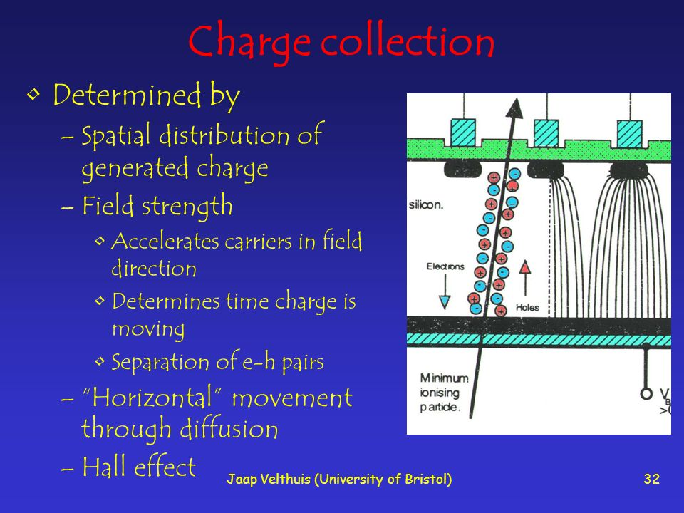 Jaap Velthuis (University of Bristol)32 Charge collection Determined by –Spatial distribution of generated charge –Field strength Accelerates carriers
