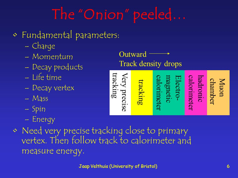 Jaap Velthuis (University of Bristol)6 The Onion peeled… Fundamental parameters: –Charge –Momentum –Decay products –Life time –Decay vertex –Mass –Spi