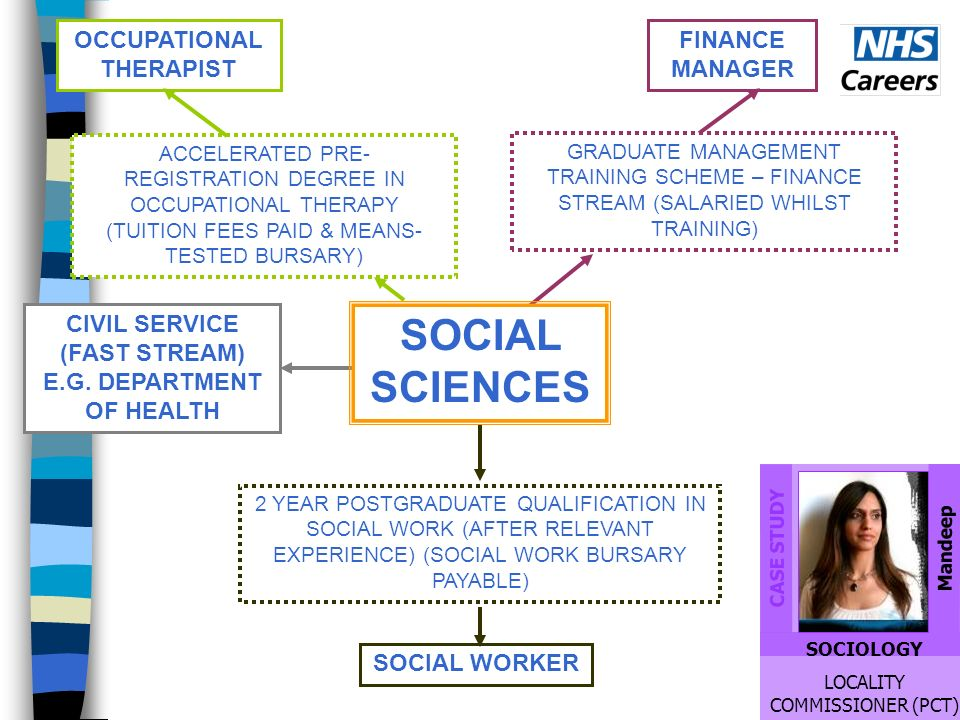 2 YEAR POSTGRADUATE QUALIFICATION IN SOCIAL WORK (AFTER RELEVANT EXPERIENCE) (SOCIAL WORK BURSARY PAYABLE) SOCIAL WORKER ACCELERATED PRE- REGISTRATION DEGREE IN OCCUPATIONAL THERAPY (TUITION FEES PAID & MEANS- TESTED BURSARY) OCCUPATIONAL THERAPIST GRADUATE MANAGEMENT TRAINING SCHEME – FINANCE STREAM (SALARIED WHILST TRAINING) FINANCE MANAGER CIVIL SERVICE (FAST STREAM) E.G.