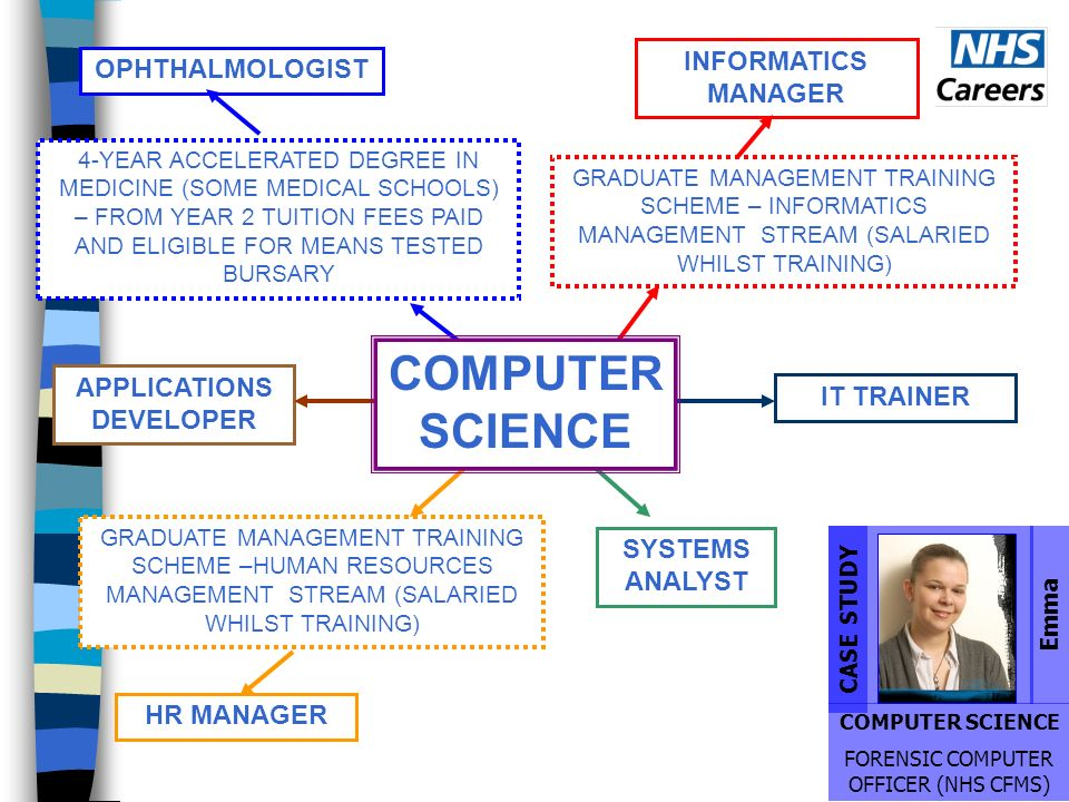 GRADUATE MANAGEMENT TRAINING SCHEME –HUMAN RESOURCES MANAGEMENT STREAM (SALARIED WHILST TRAINING) HR MANAGER 4-YEAR ACCELERATED DEGREE IN MEDICINE (SOME MEDICAL SCHOOLS) – FROM YEAR 2 TUITION FEES PAID AND ELIGIBLE FOR MEANS TESTED BURSARY OPHTHALMOLOGIST GRADUATE MANAGEMENT TRAINING SCHEME – INFORMATICS MANAGEMENT STREAM (SALARIED WHILST TRAINING) INFORMATICS MANAGER SYSTEMS ANALYST IT TRAINERAPPLICATIONS DEVELOPER Emma COMPUTER SCIENCE FORENSIC COMPUTER OFFICER (NHS CFMS) CASE STUDY COMPUTER SCIENCE