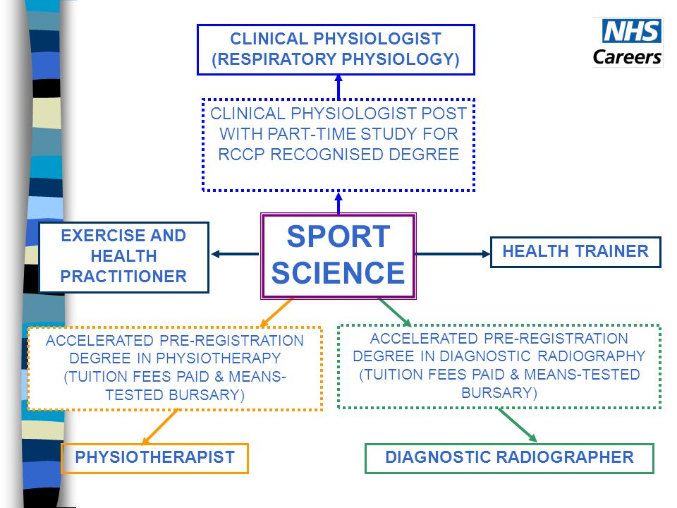 CLINICAL PHYSIOLOGIST POST WITH PART-TIME STUDY FOR RCCP RECOGNISED DEGREE CLINICAL PHYSIOLOGIST (RESPIRATORY PHYSIOLOGY) ACCELERATED PRE-REGISTRATION DEGREE IN PHYSIOTHERAPY (TUITION FEES PAID & MEANS- TESTED BURSARY) PHYSIOTHERAPIST ACCELERATED PRE-REGISTRATION DEGREE IN DIAGNOSTIC RADIOGRAPHY (TUITION FEES PAID & MEANS-TESTED BURSARY) DIAGNOSTIC RADIOGRAPHER HEALTH TRAINEREXERCISE AND HEALTH PRACTITIONER SPORT SCIENCE