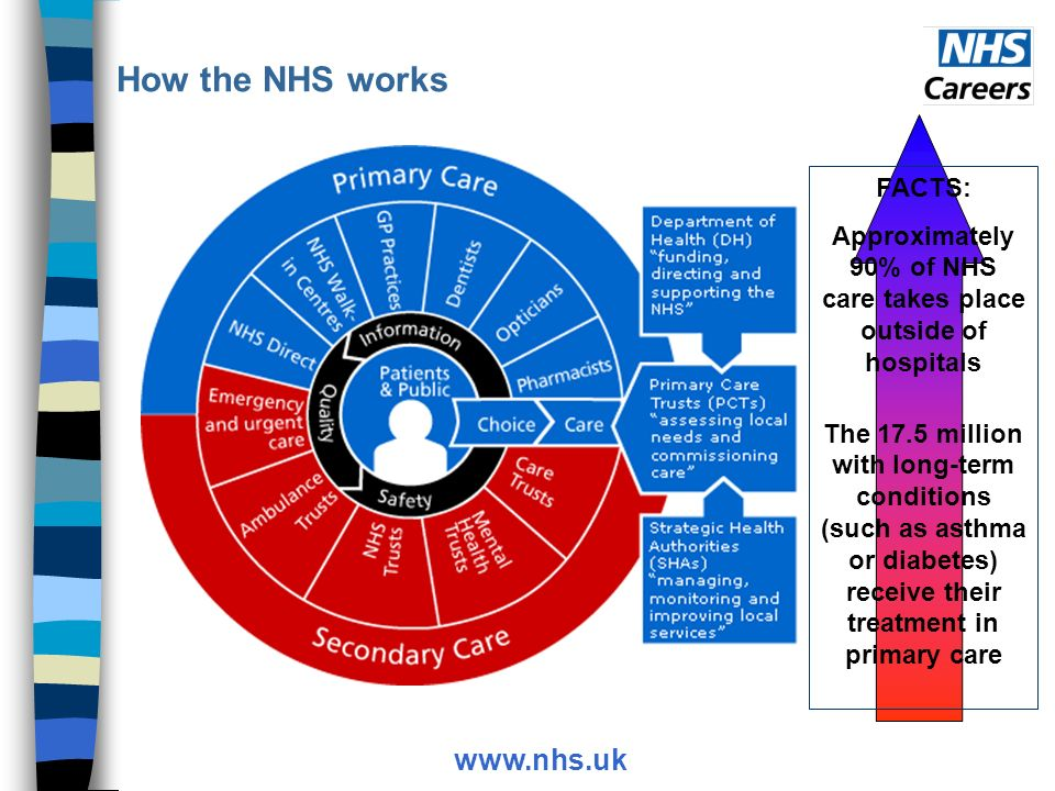 How the NHS works www.nhs.uk FACTS: Approximately 90% of NHS care takes place outside of hospitals The 17.5 million with long-term conditions (such as asthma or diabetes) receive their treatment in primary care