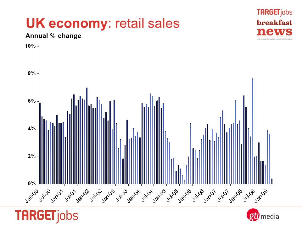 UK economy: retail sales Annual % change