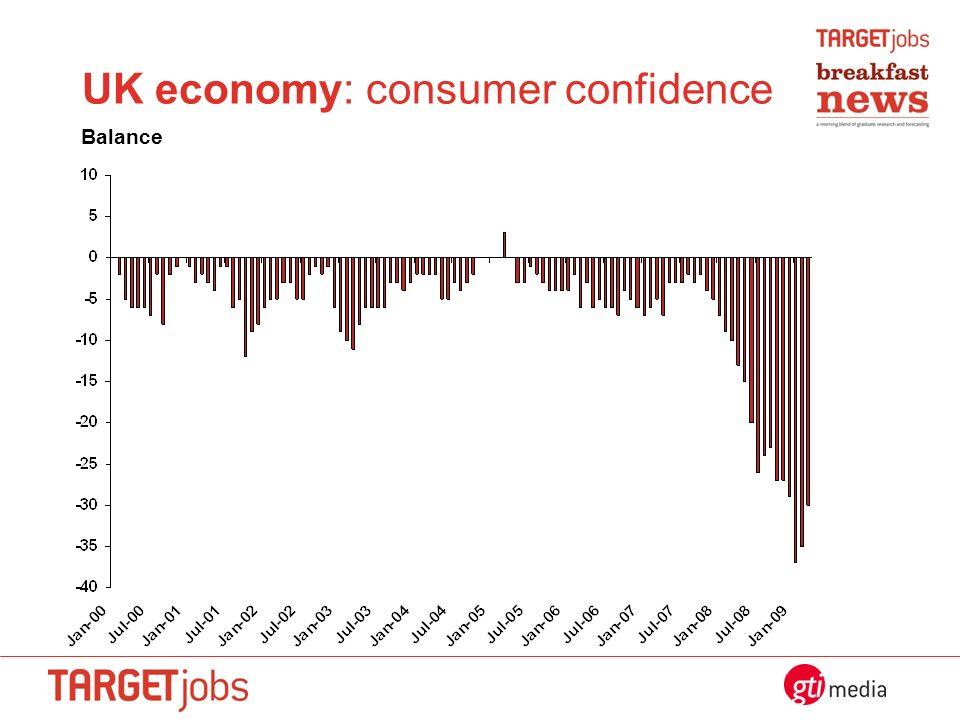 UK economy: consumer confidence Balance