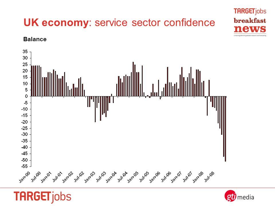 UK economy: service sector confidence Balance