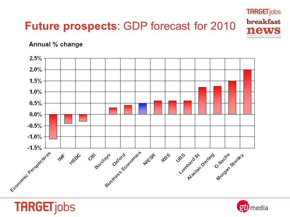 Future prospects: GDP forecast for 2010 Annual % change