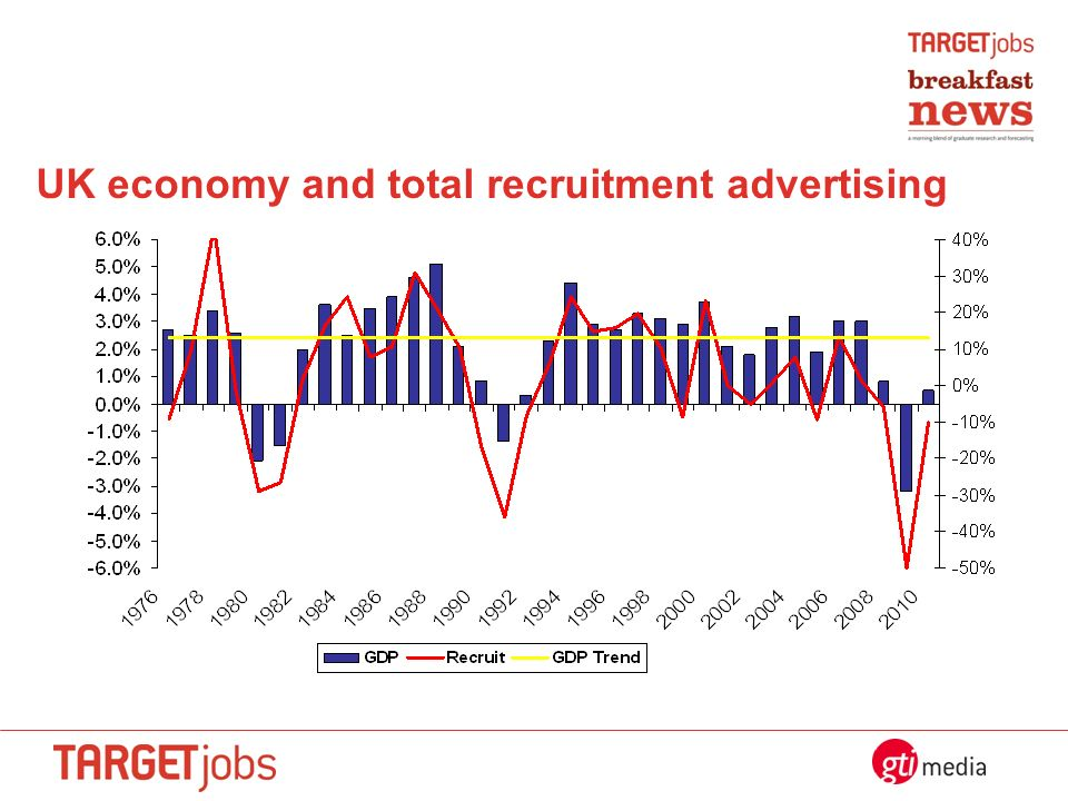 UK economy and total recruitment advertising