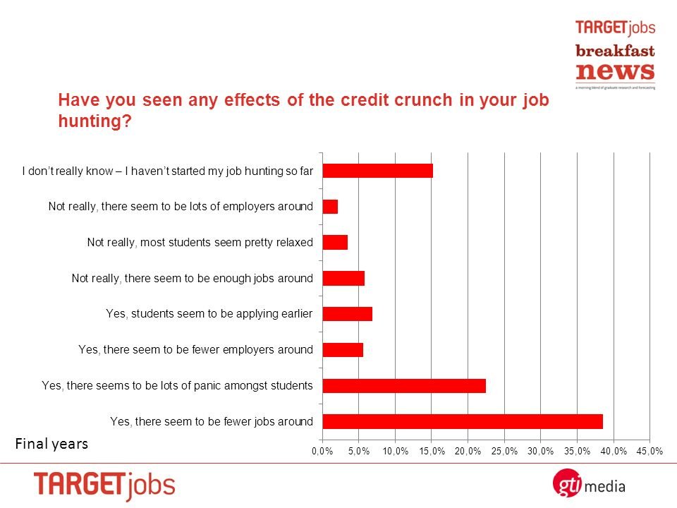 Have you seen any effects of the credit crunch in your job hunting? Final years