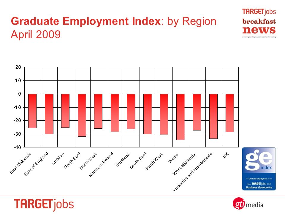 Graduate Employment Index: by Region April 2009