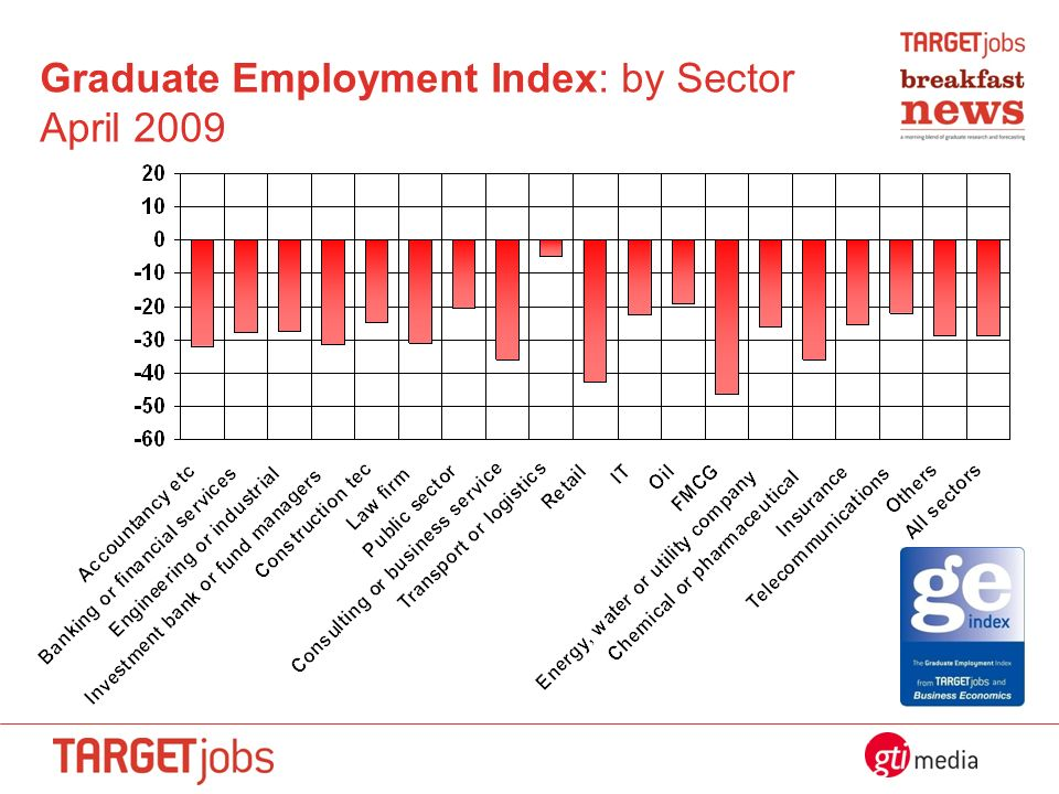 Graduate Employment Index: by Sector April 2009