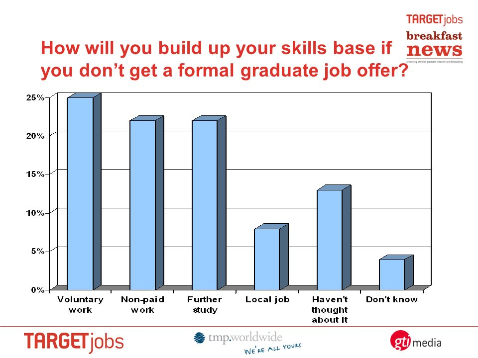 How will you build up your skills base if you dont get a formal graduate job offer?