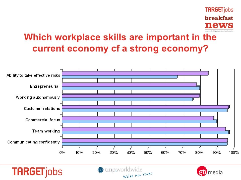 Which workplace skills are important in the current economy cf a strong economy?