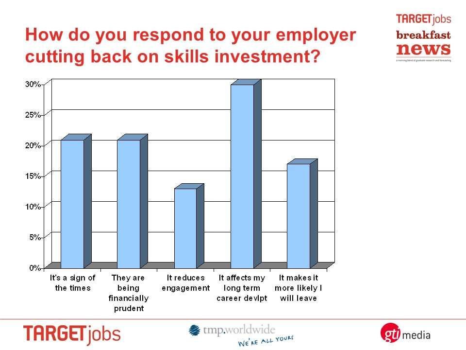How do you respond to your employer cutting back on skills investment?