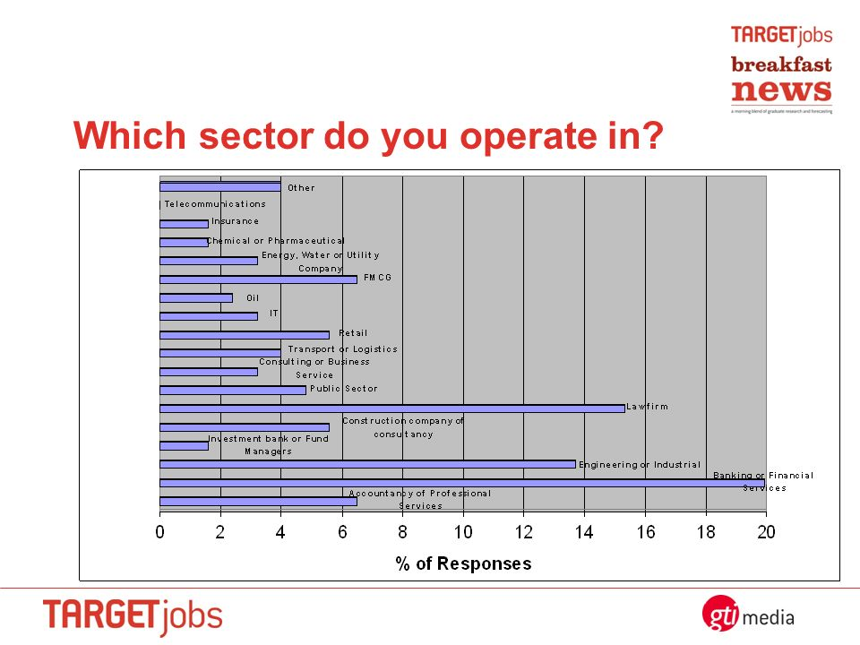 Which sector do you operate in?