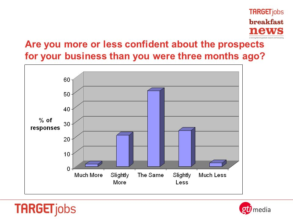 Are you more or less confident about the prospects for your business than you were three months ago?