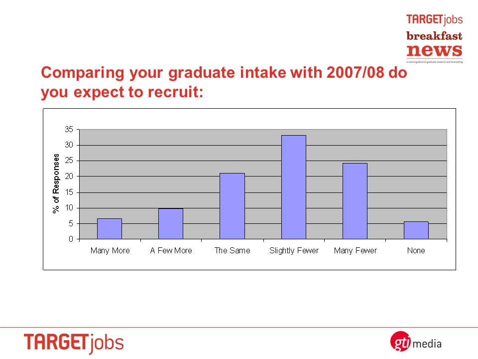 Comparing your graduate intake with 2007/08 do you expect to recruit: