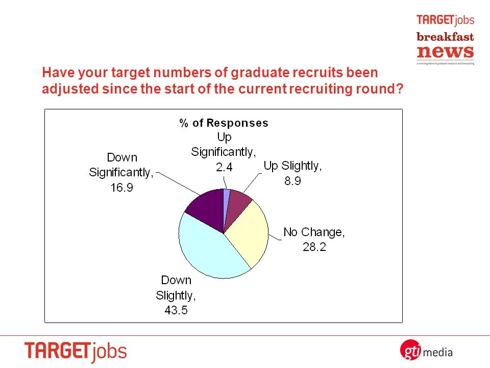 Have your target numbers of graduate recruits been adjusted since the start of the current recruiting round?