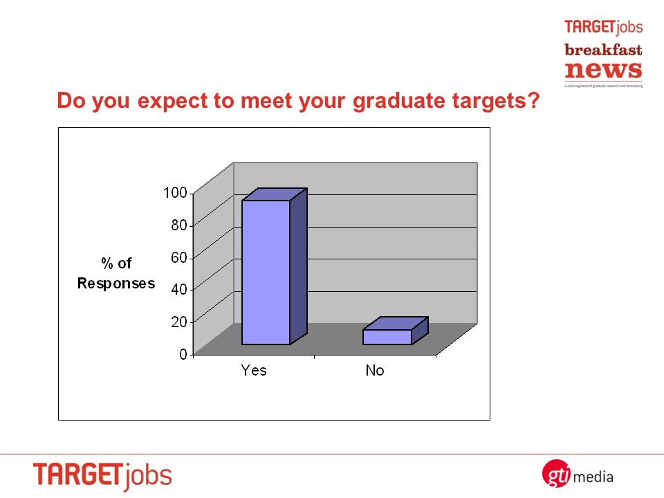 Do you expect to meet your graduate targets?