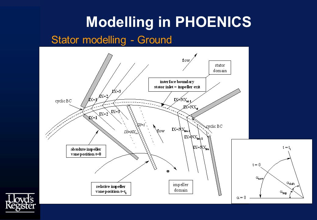 Modelling in PHOENICS Stator modelling - Ground