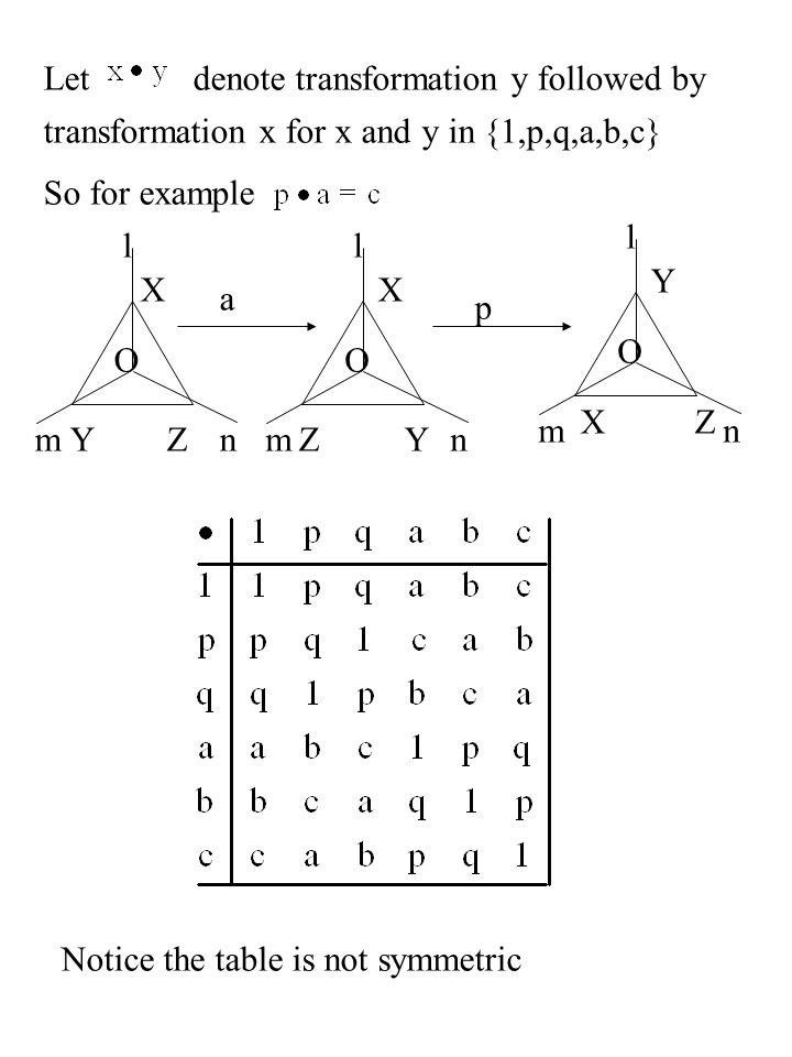 Letdenote transformation y followed by transformation x for x and y in {1,p,q,a,b,c} So for example l m Yn O X Z l mn O l mn O X YZ XZ Y a p Notice th