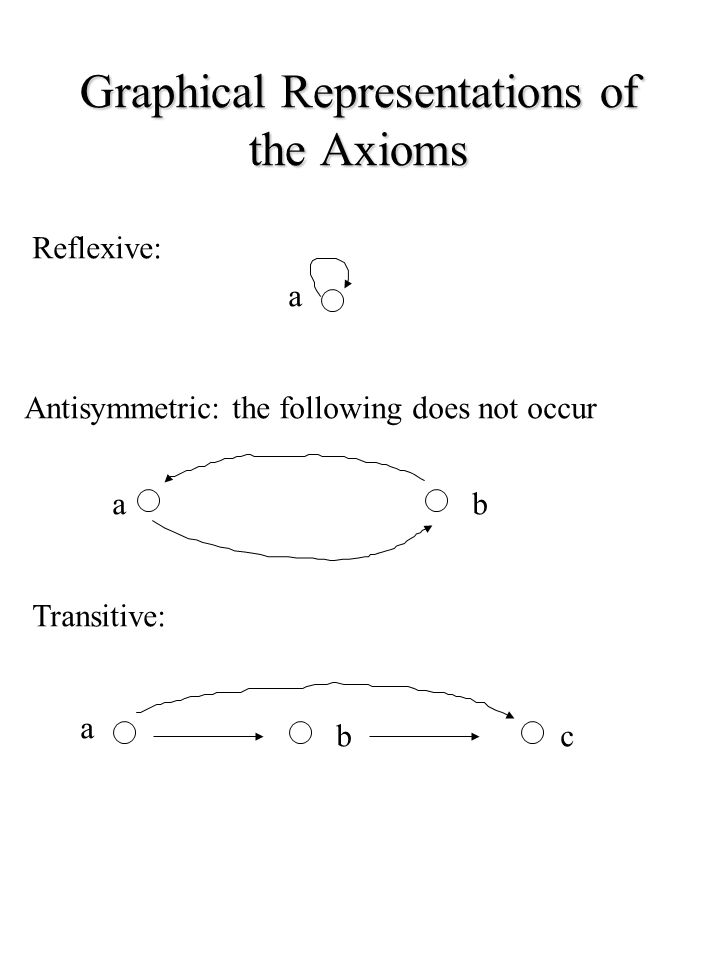 Graphical Representations of the Axioms Reflexive: a Antisymmetric: the following does not occur a b Transitive: a c b