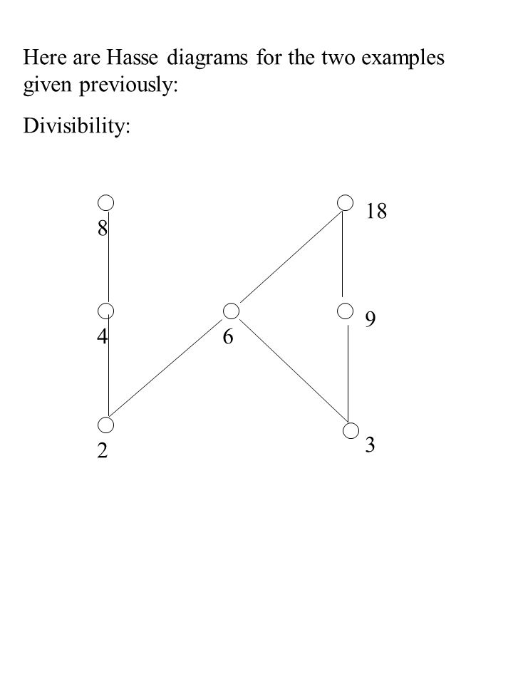 Here are Hasse diagrams for the two examples given previously: 2 4 8 6 3 9 18 Divisibility: