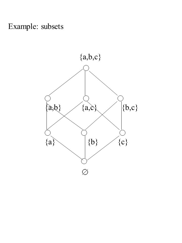 {a,b}{a,c}{b,c} {a}{b}{c} Example: subsets {a,b,c}