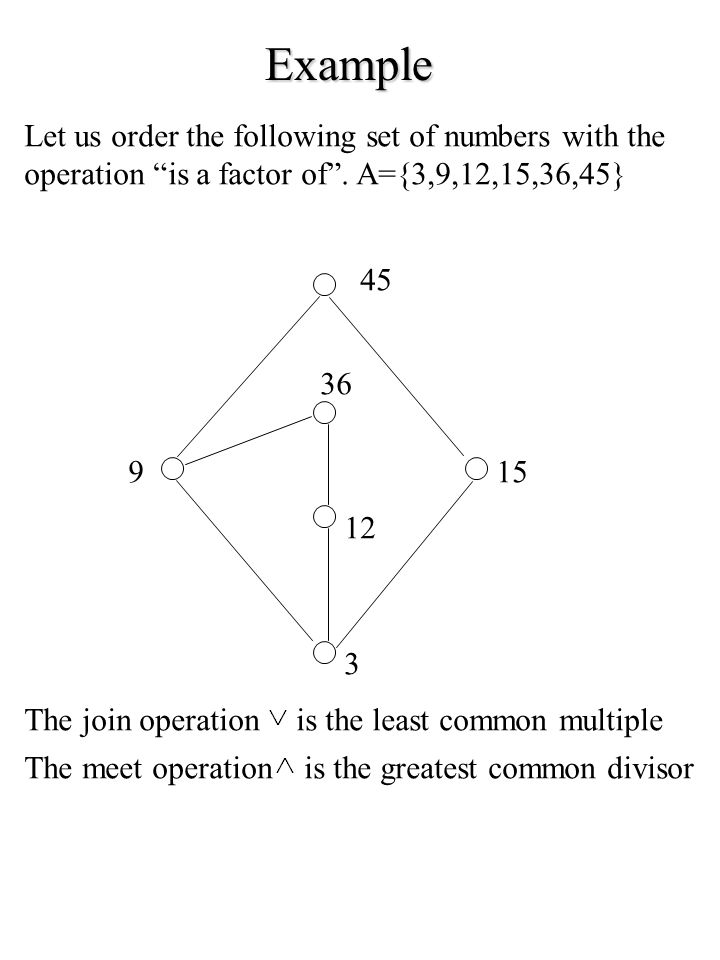 Example Let us order the following set of numbers with the operation is a factor of. A={3,9,12,15,36,45} 45 9 36 12 3 15 The join operationis the leas
